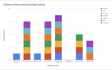 Comparing the Inter-dorming Policies at the Eight Schools