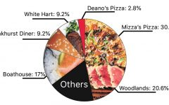 Food by the Numbers