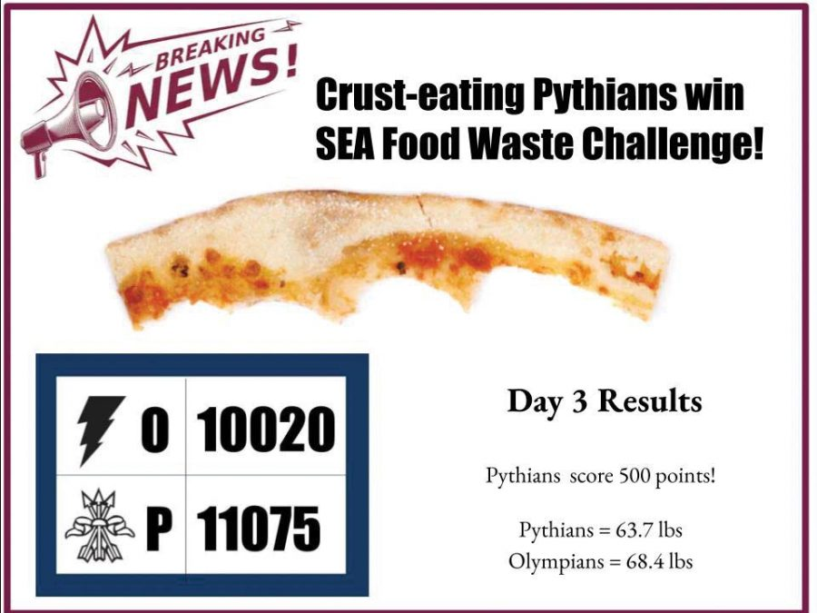 Pythians+wasted+less+food+over+the+three+days+of+the+SEA+Food+Waste+Challenge.