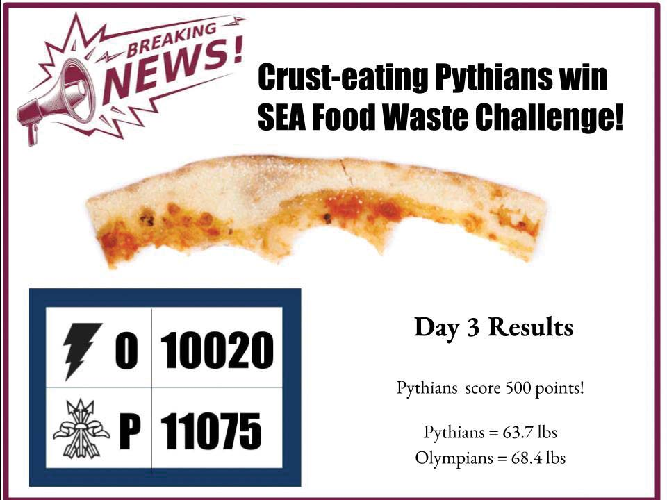 Pythians wasted less food over the three days of the SEA Food Waste Challenge.