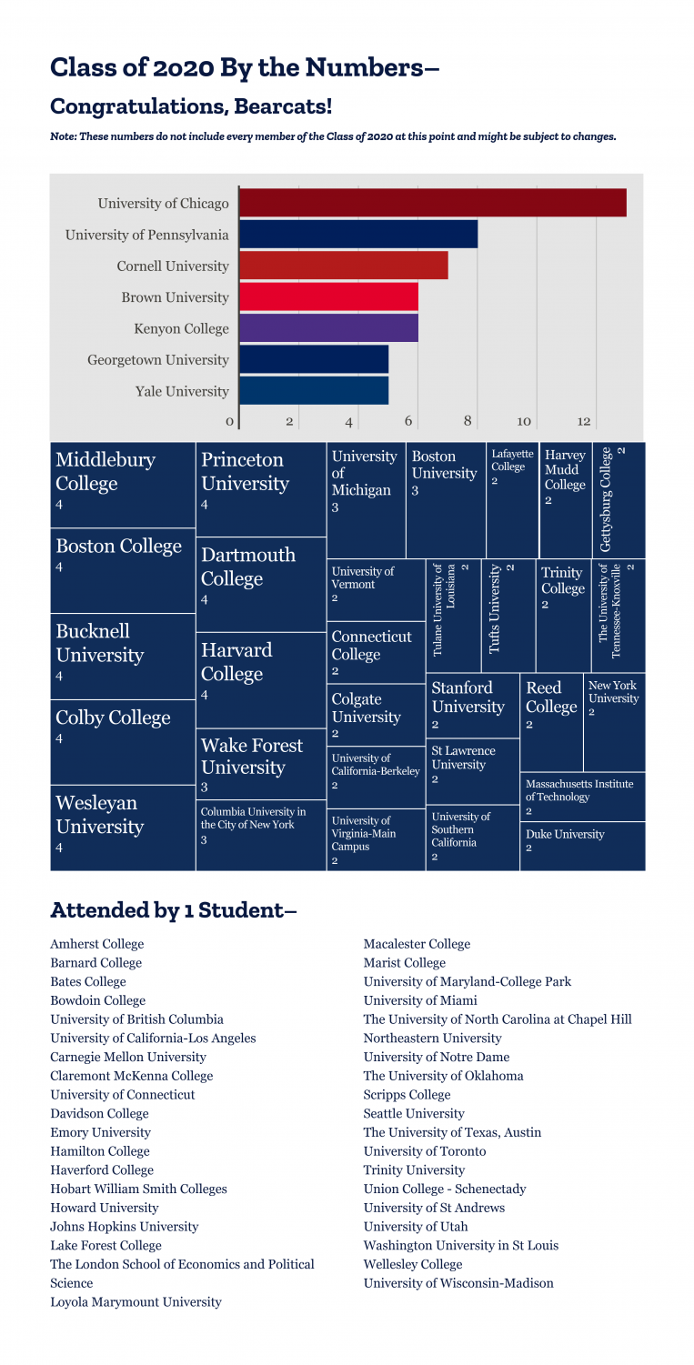 Class of 2020 College Matriculation